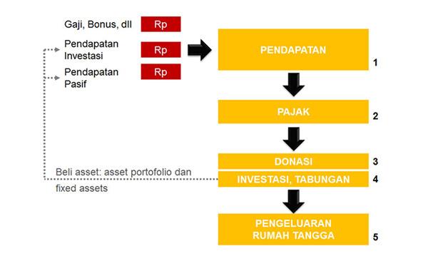 Mengelola-Arus-Kas-Keluarga-Cash-Flow-Keluarga-Perencana-Keuangan-Independen-Finansialku